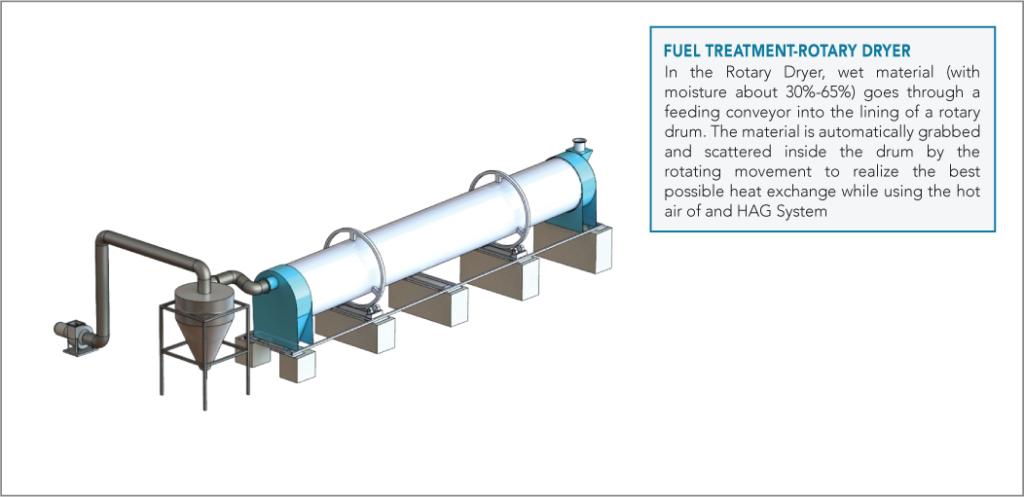 fuel-treatment-dryer